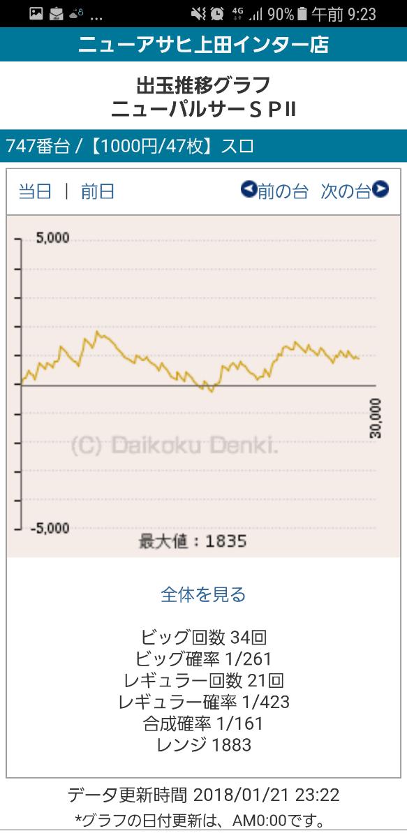 第185回ハズセレ(ニューアサヒ上田インター)最終報告