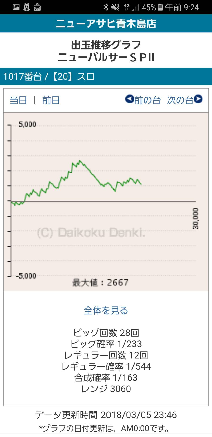 第215回ハズセレ(ニューアサヒ長野青木島店)最終報告