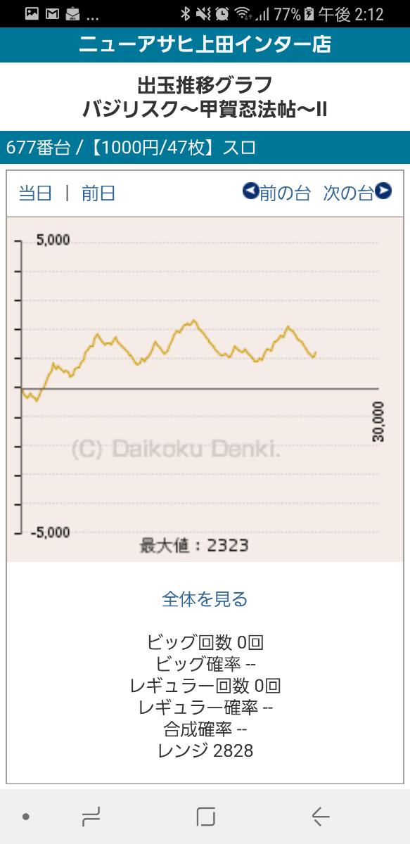 第218回ハズセレ(ニューアサヒ上田インター店)最終報告