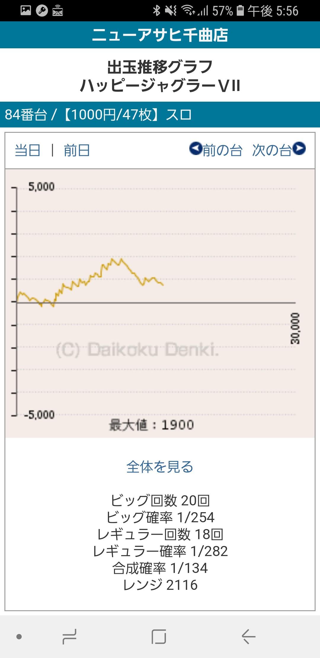 第245回ハズセレ(ニューアサヒ千曲店)最終報告