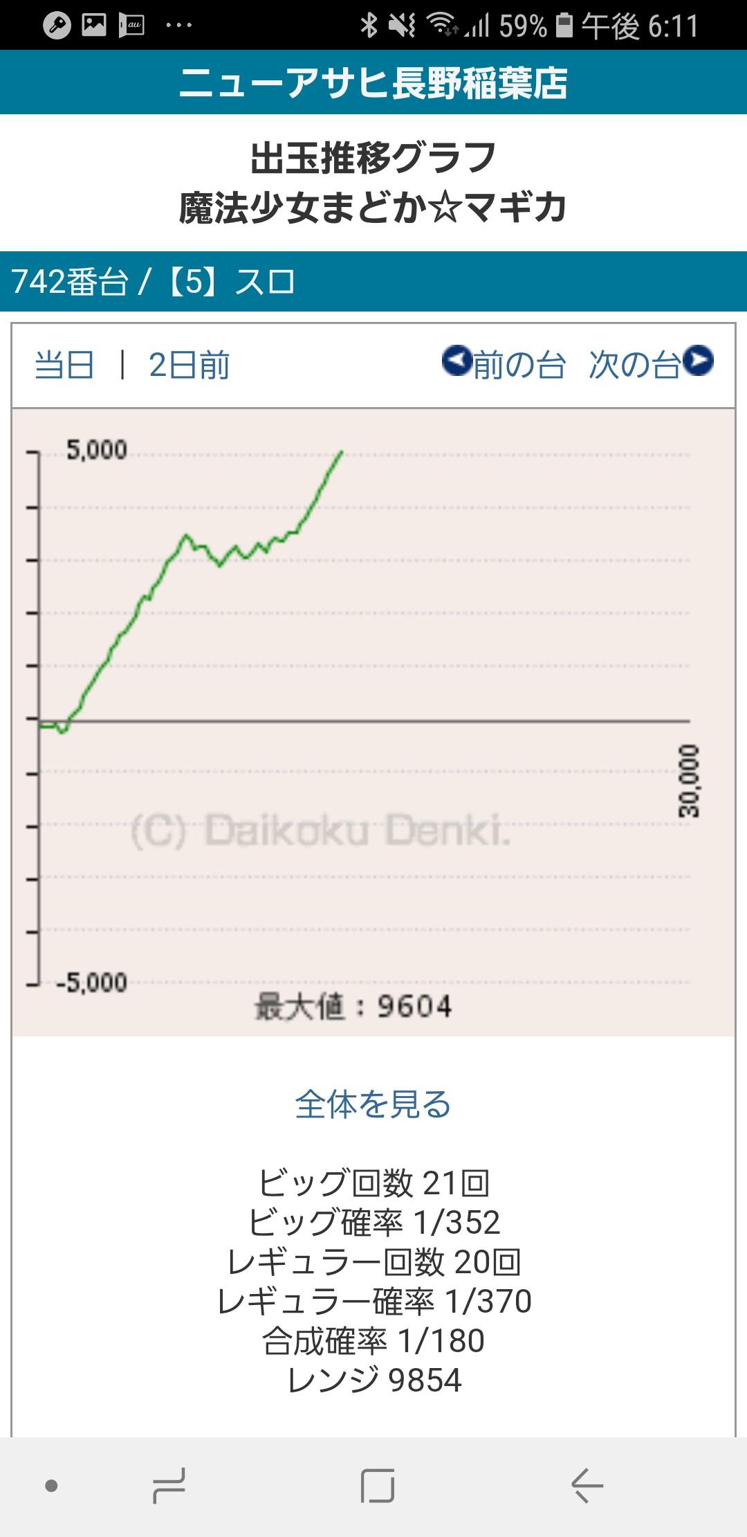 第236回ハズセレ(ニューアサヒ長野稲葉店)最終報告