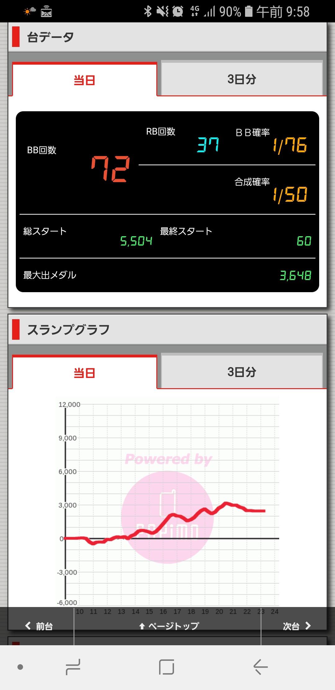 第239回ハズセレ(ニューアサヒ伊那店)最終報告