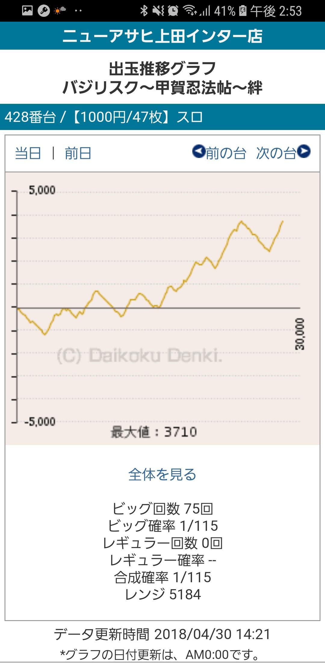 第250回ハズセレ(ニューアサヒ上田インター店)最終報告