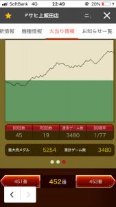第288回ハズセレ(ニューアサヒ上飯田店) 最終報告