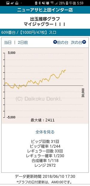 第277回ハズセレ(ニューアサヒ上田インター店)最終報告