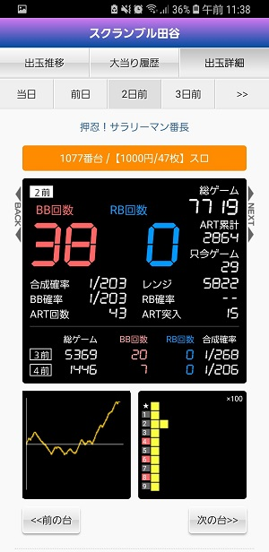 第302回ハズセレ(スクランブル田谷店)最終報告