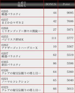 第728回ハズセ連れ打ち結果報告 コーシン神田店