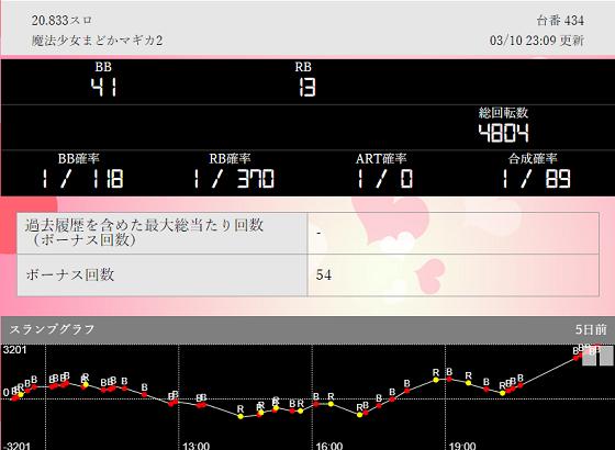 第717回ハズセ連れ打ち結果報告 パチンコ桃太郎