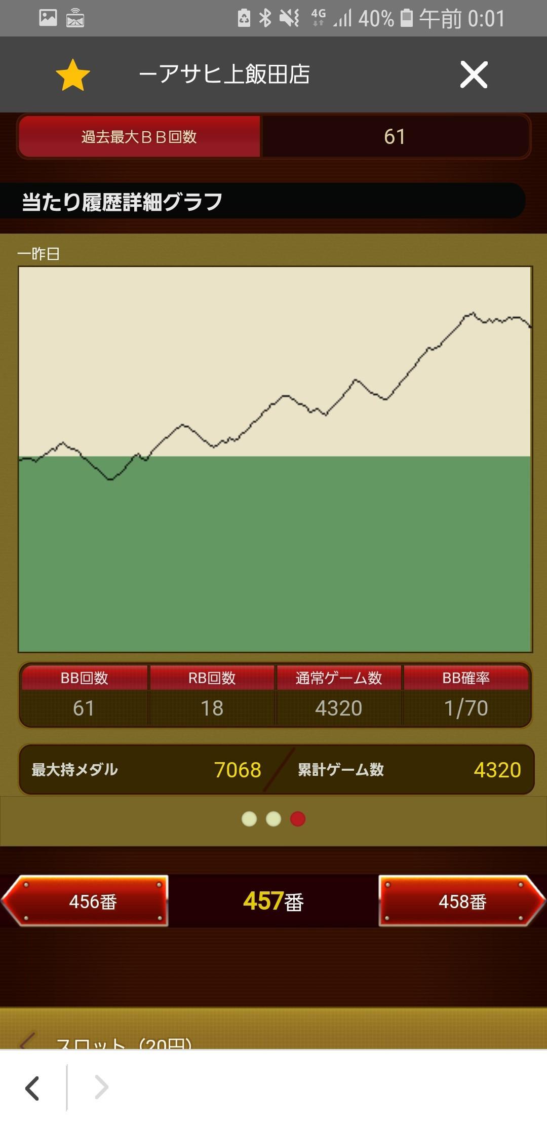 第362回ハズセレ(ニューアサヒ上飯田店)最終報告