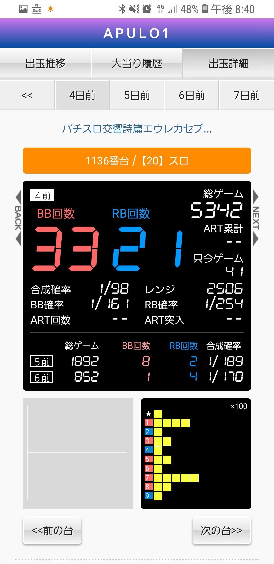 第420回ハズセレ(APULO1松本梓店)最終報告