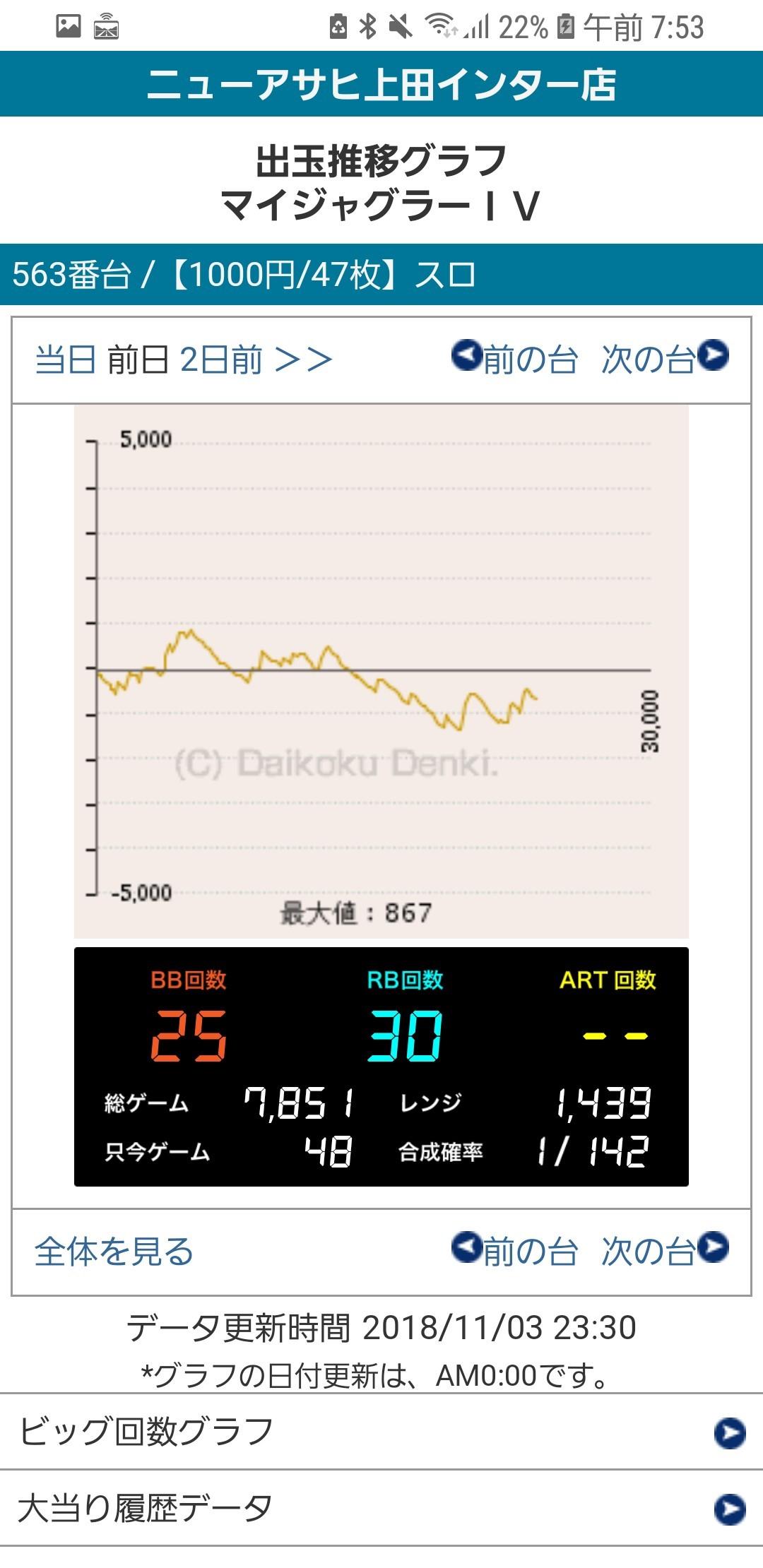 第411回ハズセレ(ニューアサヒ上田インター店)最終報告